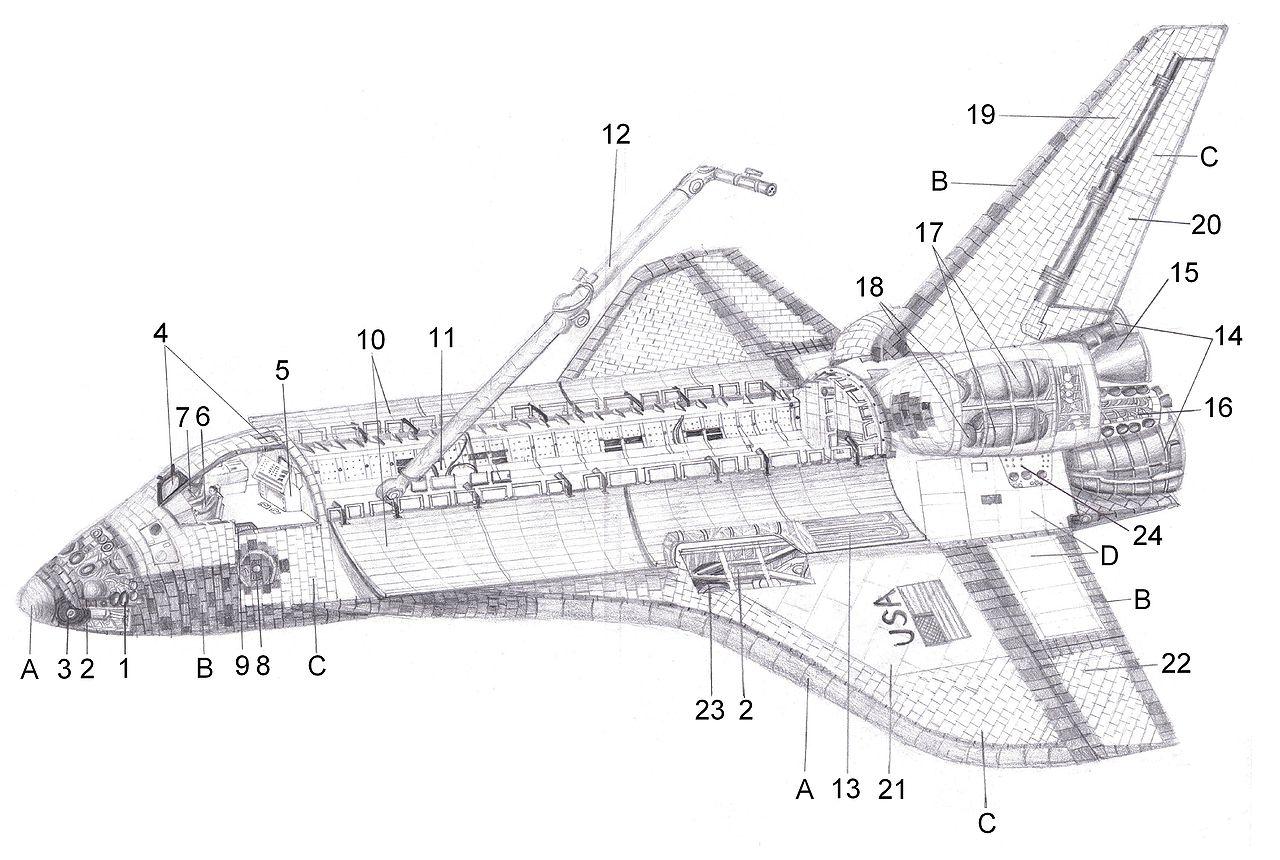 Opis 1. stabilizačné motory – reaktívny kontrolný systém 2. podvozková šachta 3. predný podvozok 4. okienka 5. pilotná paluba 6. veliteľ letu 7. druhý pilot 8. hlavný vstupný prielez 9. priechod na obytnú palubu 10. dvere do nákladového priestoru 11. nákladový priestor 12. rameno na diaľkové ovládanie 13. radiátory 14. tri hlavné motory 15. orbitálne manévrovacie motory 16. stabilizačné a manévrovacie motory 17. nádrže s palivom a okysličovadlom 18. nádrže s héliom 19. vertikálny stabilizátor (smerovka), kormidlo 20. vyklápacia časť smerovky 21. krídlo 22. elevóny 23. zadný podvozok 24. prípojka na pozemské zariadenie Tepelná ochrana – špeciálne tvarované izolačné platničky priliehajúce na zakrivené plochy: A. Zosilnená uhlíkovo-uhlíková izolácia RCC (teploty nad 1 260 °C) B. Keramické platničky (648 – 1 260 °C) C. Platničky z keramických vlákien (370 – 648 °C) D. Plsť (do 370 °C)