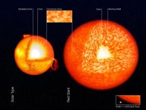Porovnanie vnútornej stavby u hviezdy slnečného typu (vľavo) v červeným obrom (vpravo)