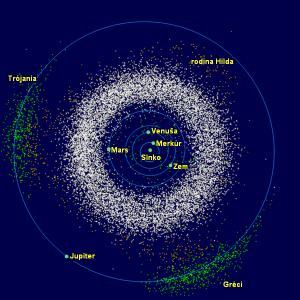 """Pohľad na vnútorné časti slnečnej sústavy. Množstvo planétok obieha v širokom pásme medzi obežnými dráhami Marsu a Jupitera. Skupiny označené ako """"Gréci a """"Trójania"""" sú telesá zachytené v okolí dvoch bodov na obežnej dráhe Jupitera (pozri Trójan (planétka))."""