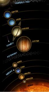 Schematický obrázok usporiadania slnečnej sústavy spolu s názvami jednotlivých objektov (vzdialenosti ani veľkosti nie sú v správnej mierke)