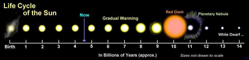 Životný cyklus Slnka