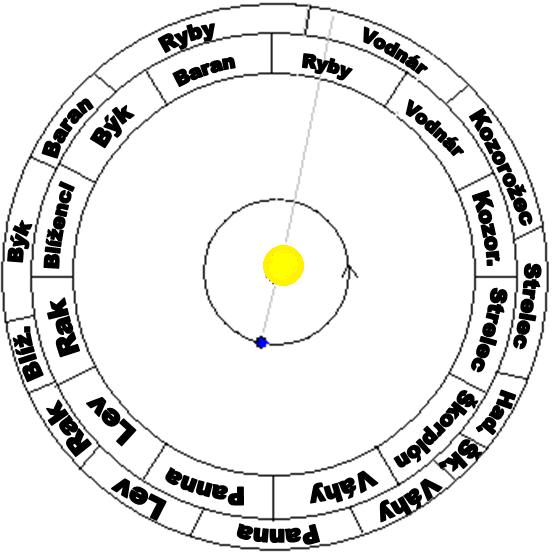Na tejto zjednodušenej schéme vidíme Zem obiehajúcu okolo Slnka. Obežnú dráhu Zeme obkolesujú dva kruhy. Ten vnútorný predstavuje znamenia, ten vonkajší súhvezdia. Znamenia, ako vidíme, sú všetky rovnako veľké, čo sa o súhvezdiach ani zďaleka nedá povedať. Keď sa pozeráme zo Zeme na Slnko, premieta sa nám do určitého znamenia a zároveň do určitého súhvezdia. Na obrázku je Slnko v znamení Rýb. Popritom je však v súhvezdí Vodnára.