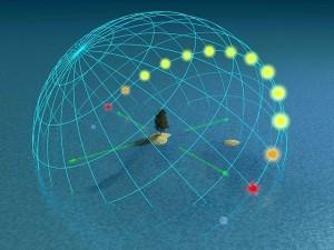 Zdanlivý denný pohyb Slnka po oblohe na 50. stupni severnej zemepisnej šírky, čo je blízke zemepisnej šírke Slovenska