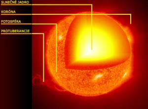 Vnútorná stavba Slnka