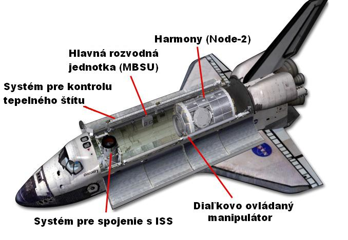 Configuration_of_Discovery_payload_bay_slovak