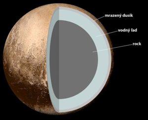 Predpokladaná vnútorná štruktúra Pluta: jadro zo silikátov, plášť z vody a kôra z metánu