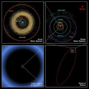 Slnečná sústava z vonkajšieho pohľadu: Na prvom obrázku terestriálne planéty, pásmo planétok a Jupiter. Vpravo je pohľad na obežné dráhy joviálnych planét a Kuiperov pás. Pod ním je obežná dráha Sedny. Vľavo dole je veľkosť Oortovho mraku porovnaná s obežnou dráhou Sedny.