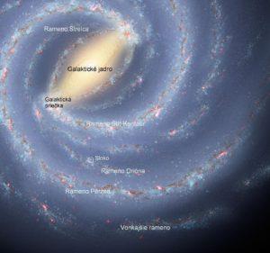 Poloha slnečnej sústavy v Galaxii; Slnko sa nachádza v jednom z jej špirálových ramien